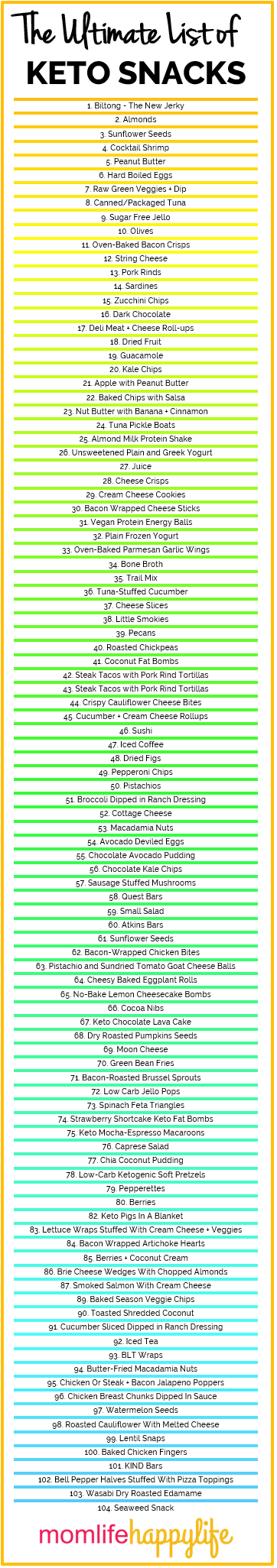 The Ultimate List of Keto Snacks for Weight Loss and Muscle Mass Growth 104 Snacks